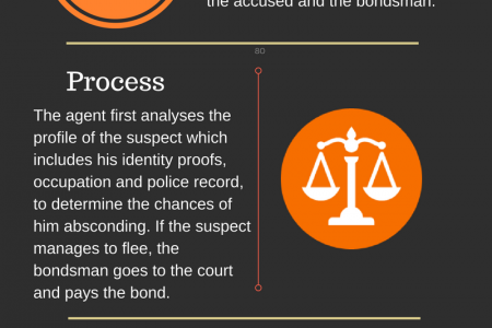 WHAT IS BAIL BOND AND HOW THEY WORK? Infographic