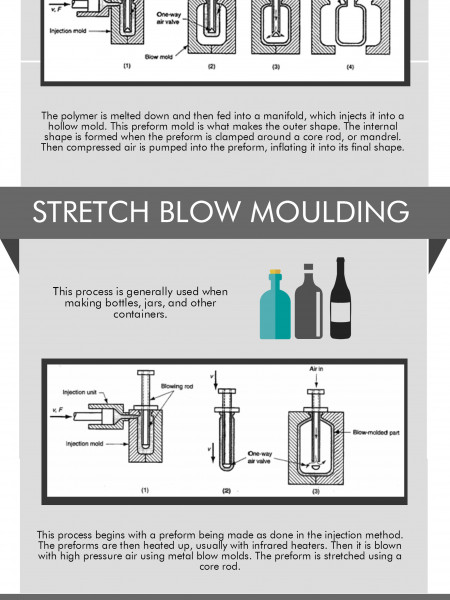 What is Blow Moulding? Infographic