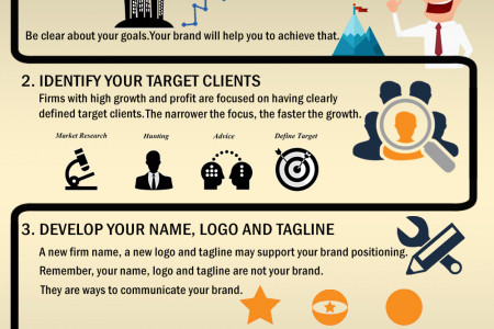 What is Brand strategy? Types of Brand & Marketing Strategies Infographic