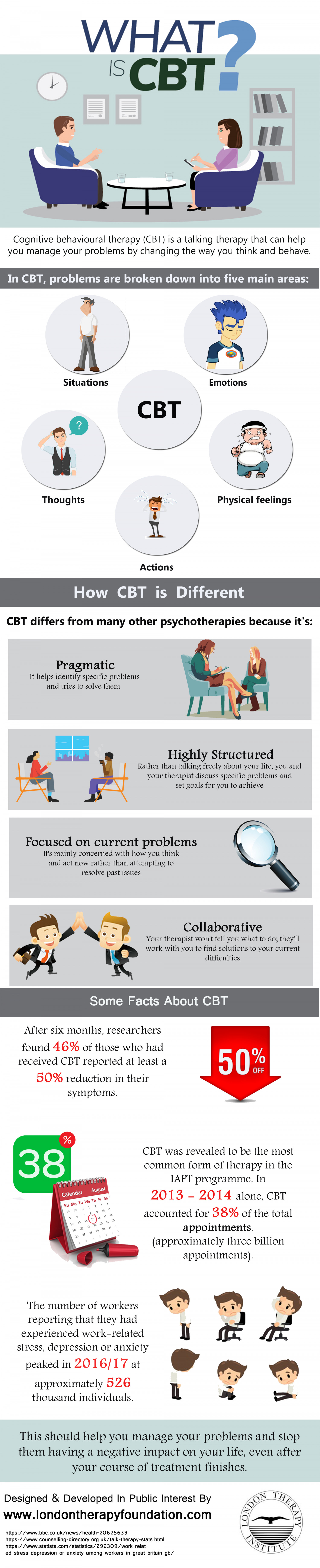 What is CBT ? Infographic