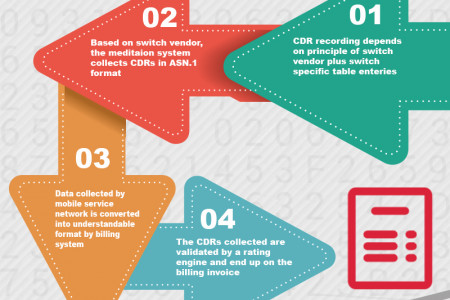 What is CDR-Billing Infographic