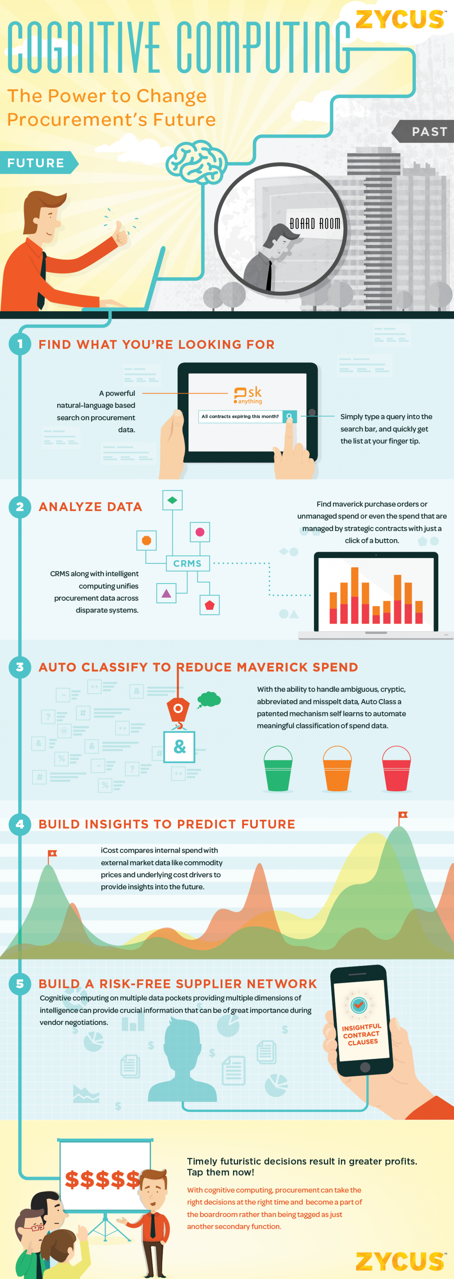 What is cognitive computing Infographic