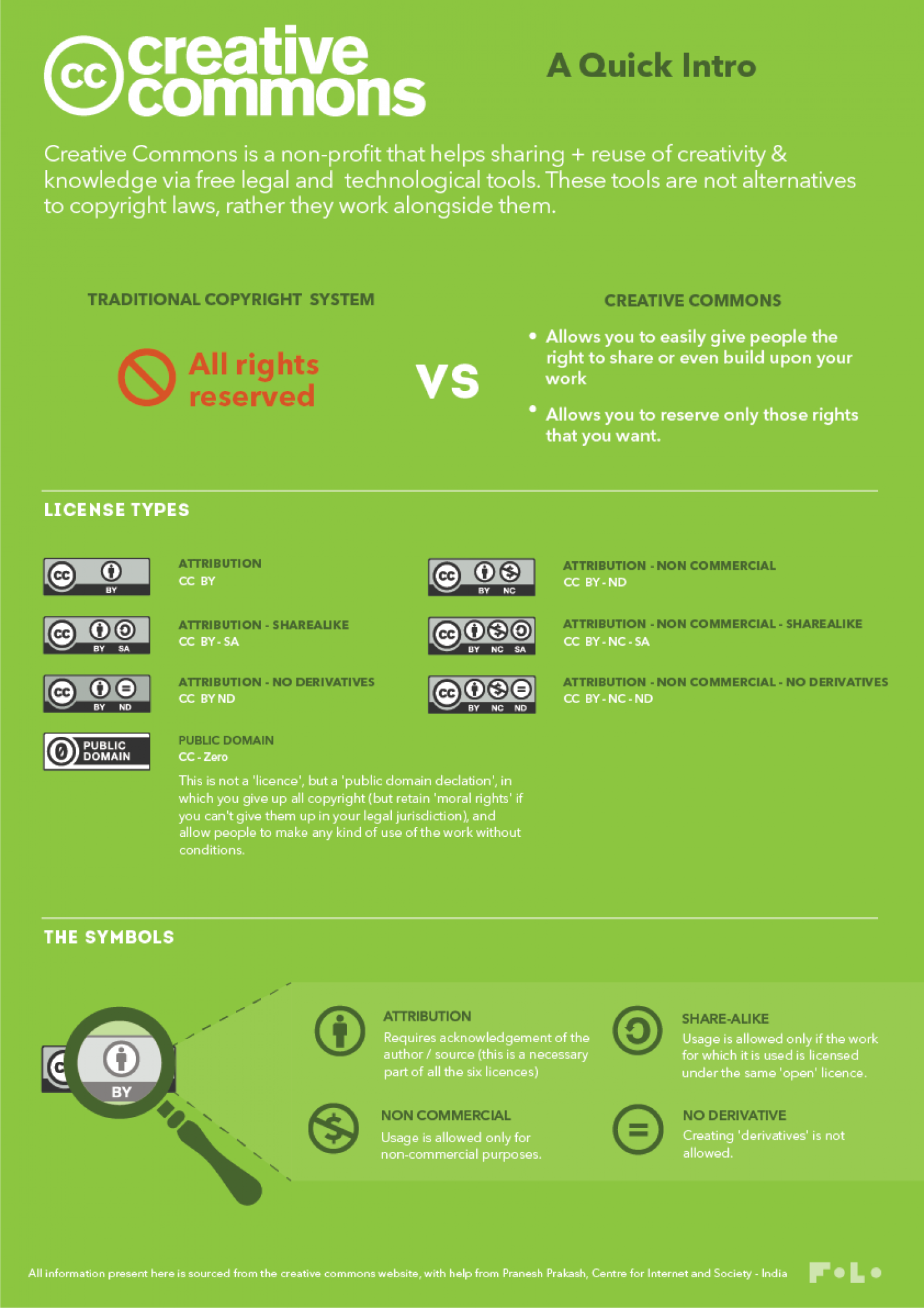 What is Creative Commons? Infographic