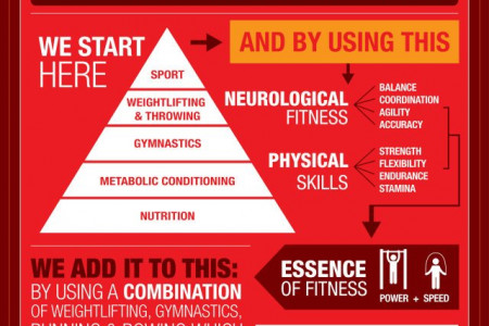 What is CrossFit Infographic