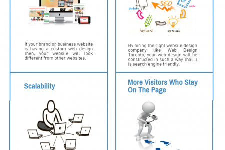 What is Custom Web Design All About? | Toronto App Developers Infographic