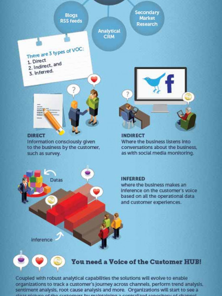 What is Customer Experience? Infographic