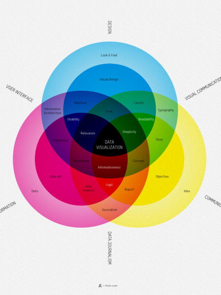 What is Data Visualization? Infographic