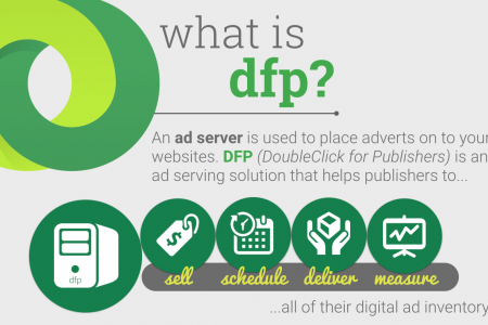 What is DFP? Infographic