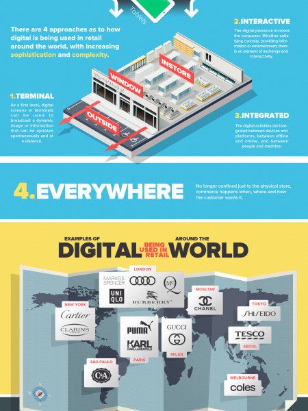 What Is Digitail? Infographic