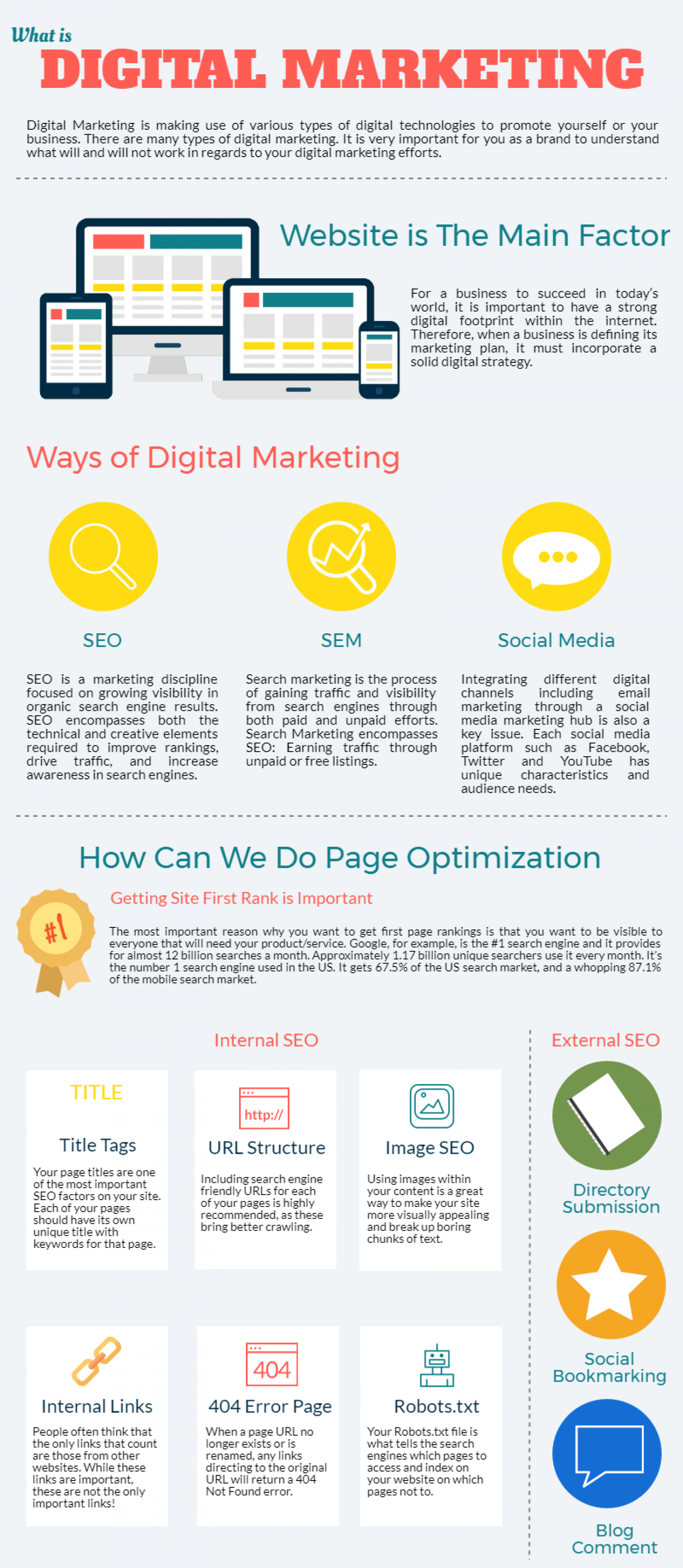 What Is Digital Marketing? A Guide to Marketing in Today's Digital World Infographic