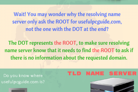 What Is Domain Name System And How Does It Work Infographic