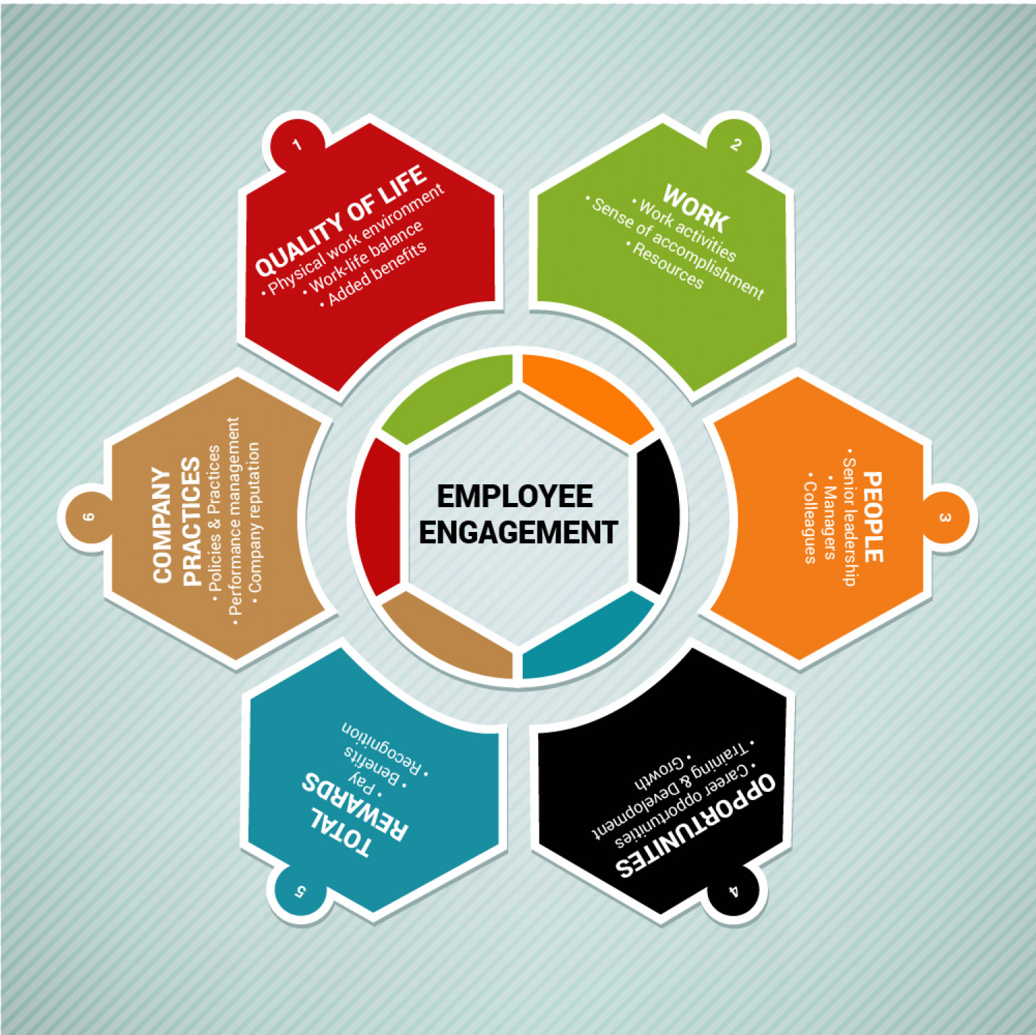 an essay on effective structure of employee participation Effective communication brings successful organizational change  of employees to plan and execute change strategies are also discussed  different variables .
