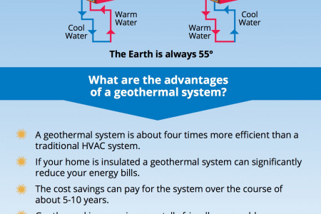 What is Geothermal Heating and what does it do? Infographic