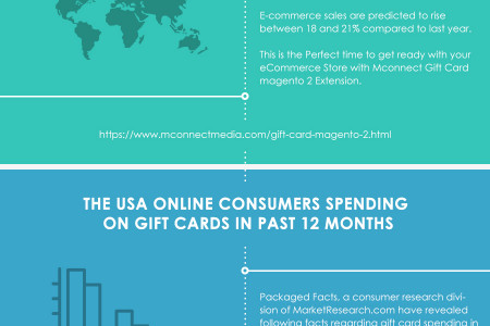 What is Gift Card? Stats and Trends of Gift Card During Holiday Season  Infographic