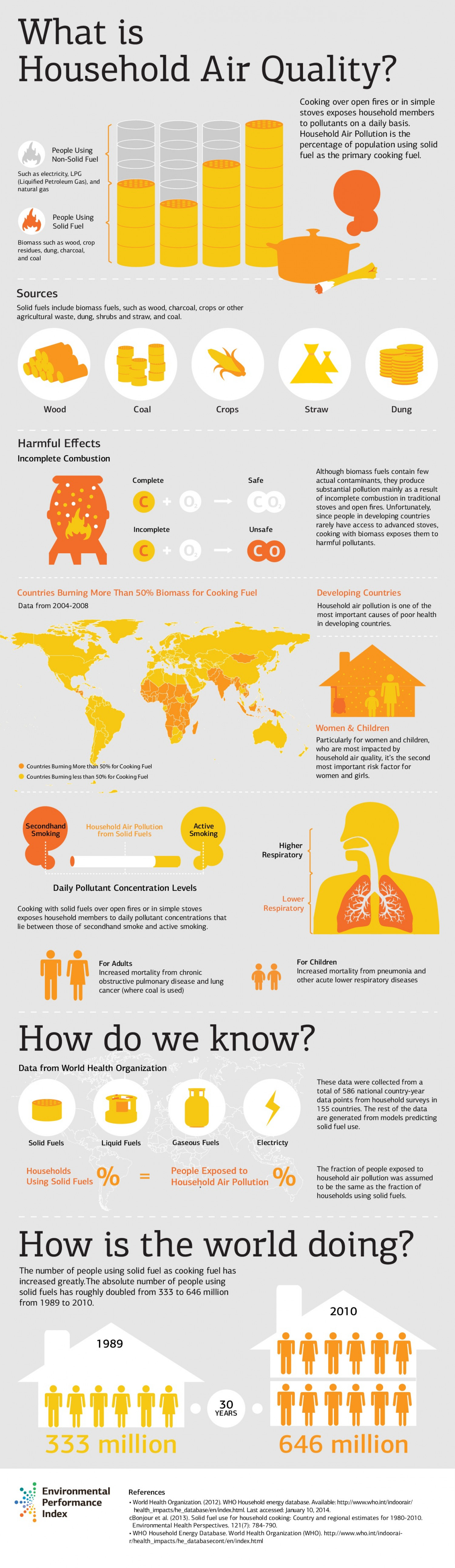 What is a Household Air Quality Indicator? Infographic