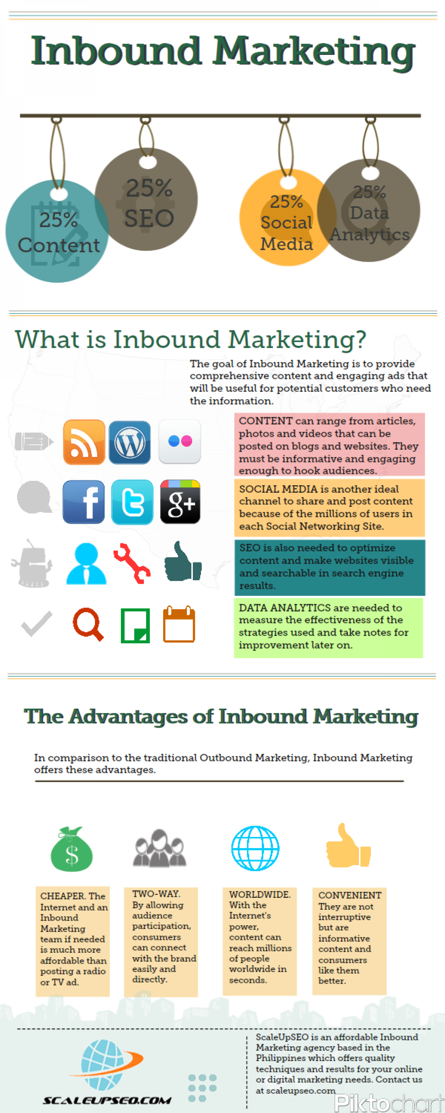 What is Inbound Marketing? Infographic