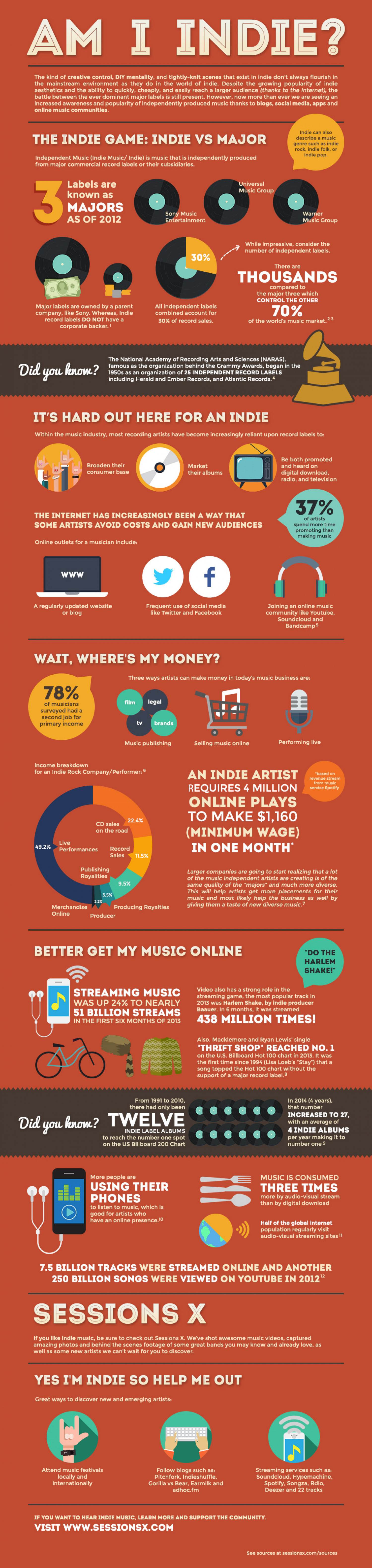 What is indie music and how do you define it? Infographic