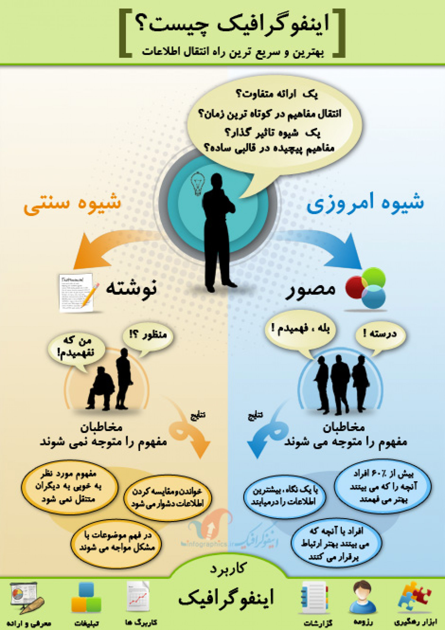 what are infographics and why should i use them sgei