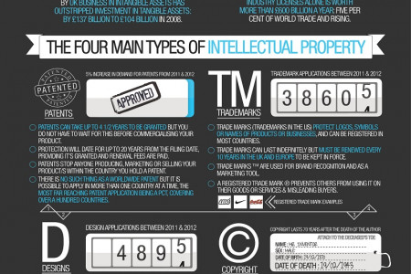 What is Intellectual Property? Infographic