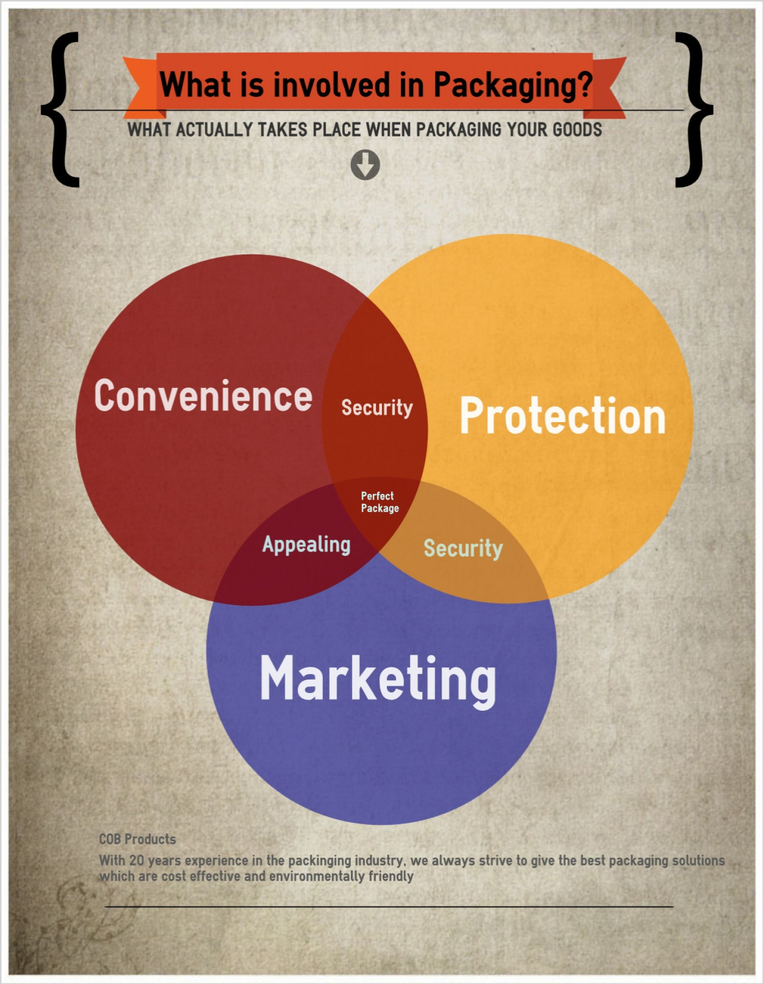 What is involved in Packaging Infographic