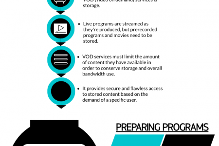 What is IPTV & How Does IPTV Server Work? Infographic
