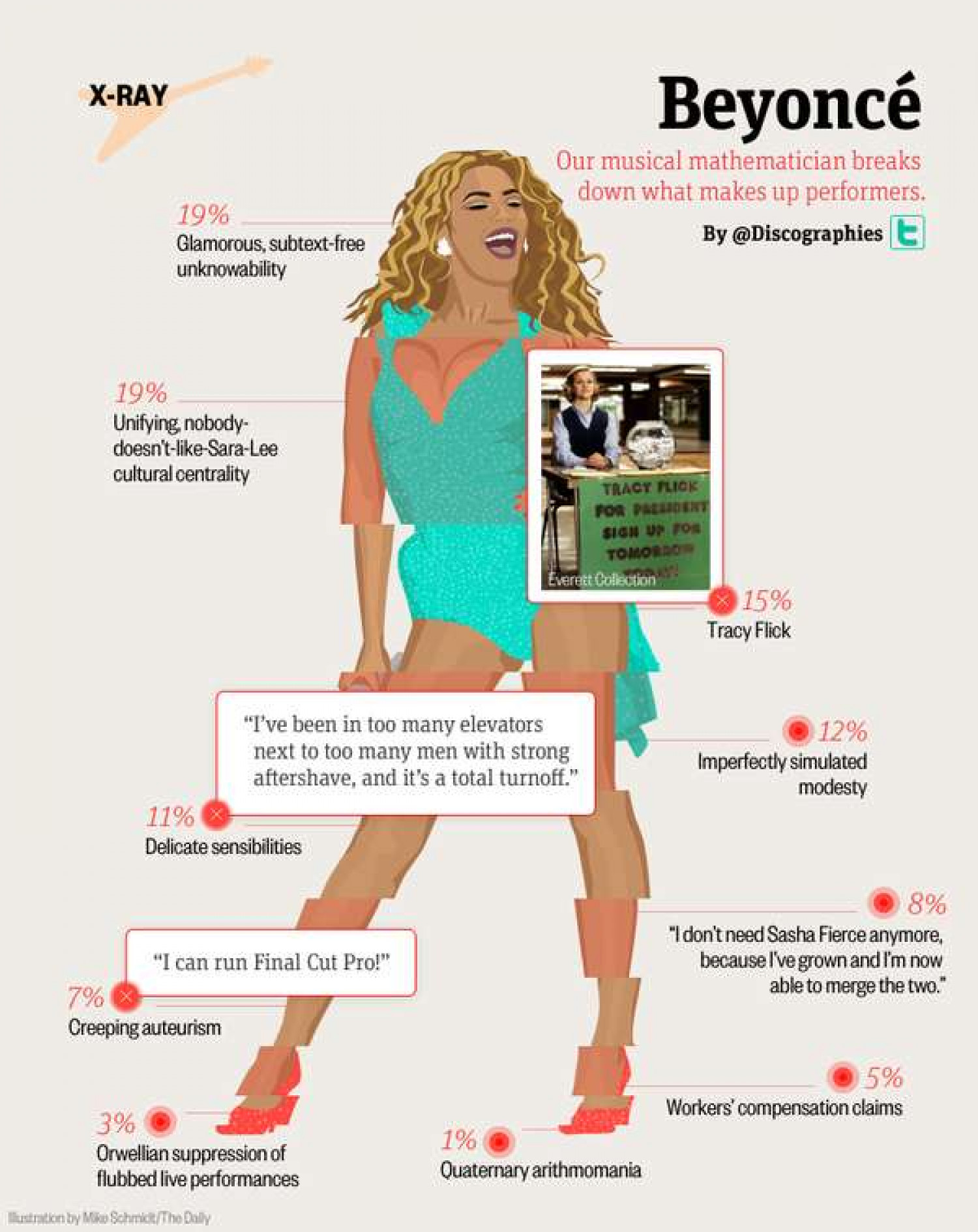 What Is It About Beyonce That Makes People Care? Infographic
