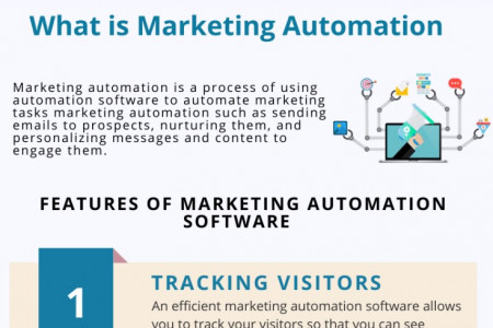 What is Marketing Automation Infographic Infographic