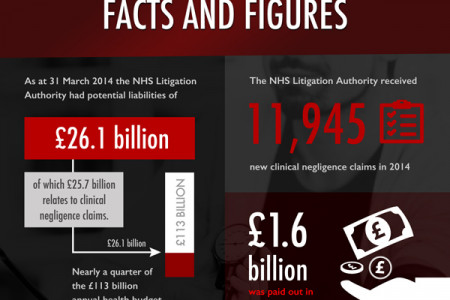 What is Medical Misdiagnosis? Infographic