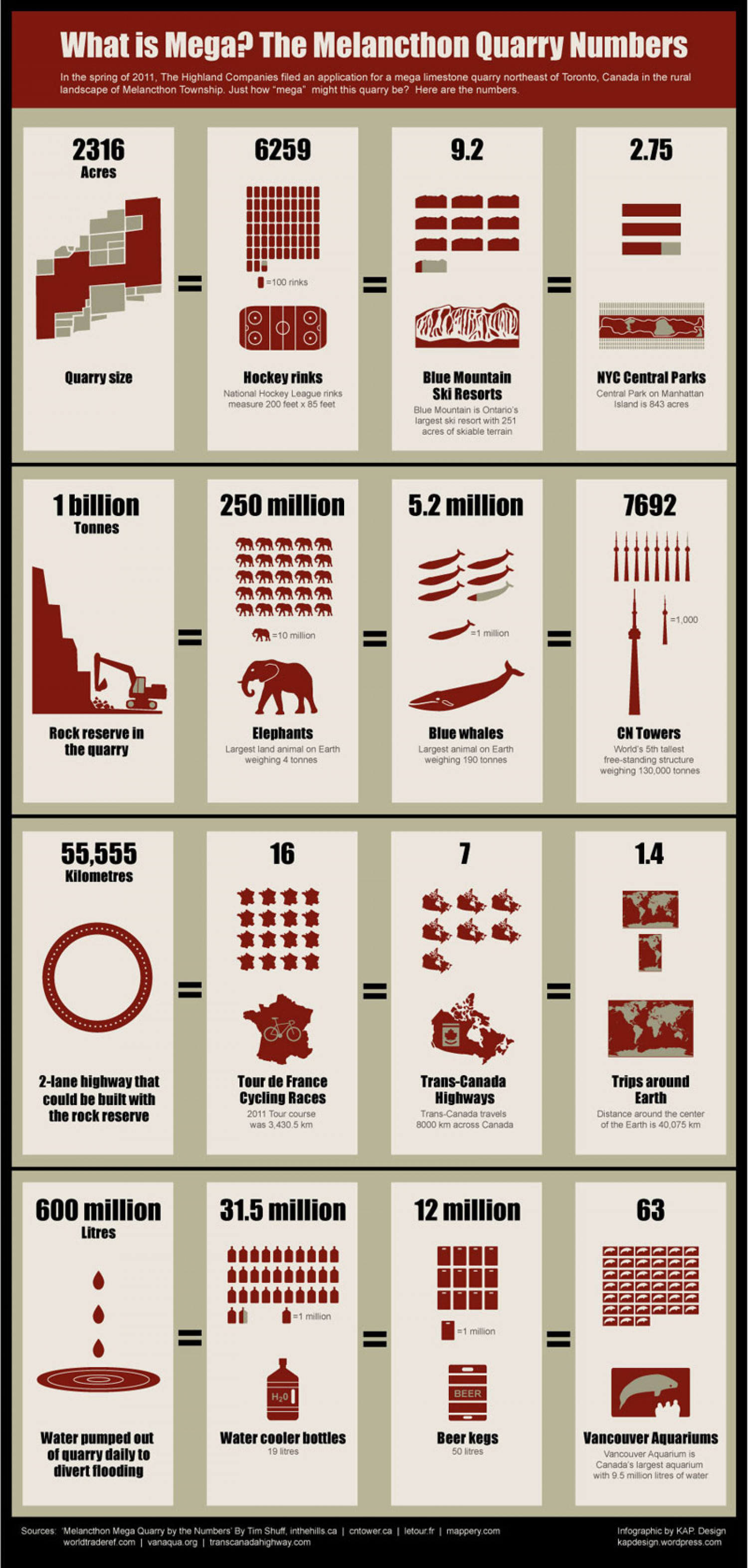 What is Mega? The Melancthon Quarry Numbers Infographic