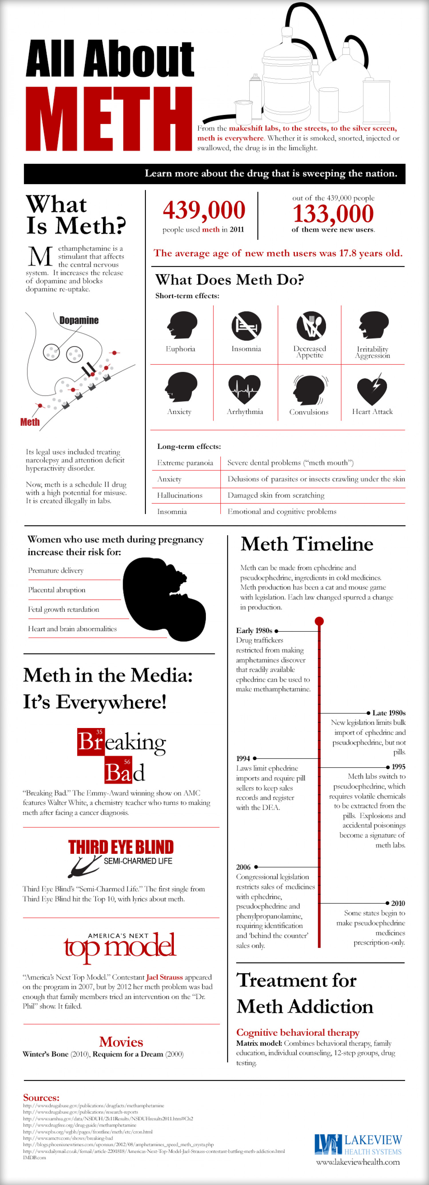 What is Methamphetamine? All About Meth Infographic