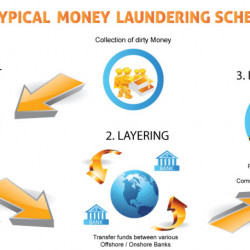 what is money laundering by paul renner c6 kycmap visual ly