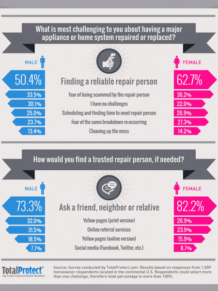 What is most challenging to you about having a major appliance or home system repaired or replaced? Infographic