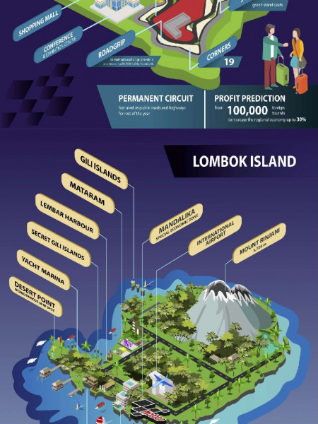 What is Motogp Lombok? Infographic