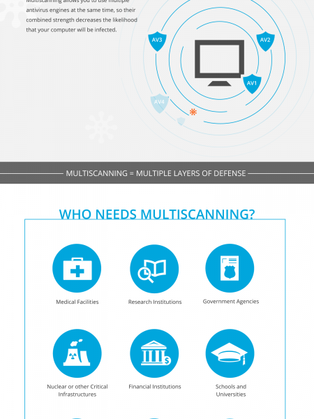 What is Multiscanning?  Infographic