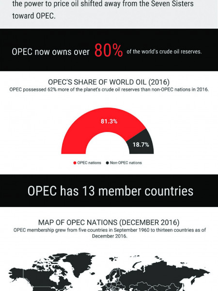 What is OPEC: A historical infographic Infographic