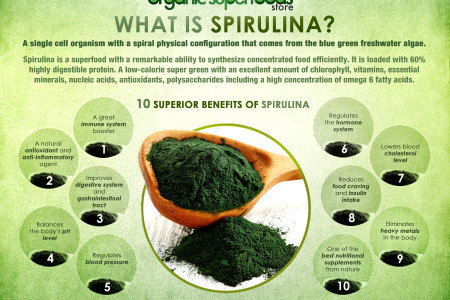What is Organic Spirulina? Infographic