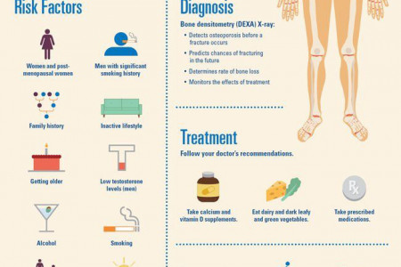 What is Osteoporosis? Infographic
