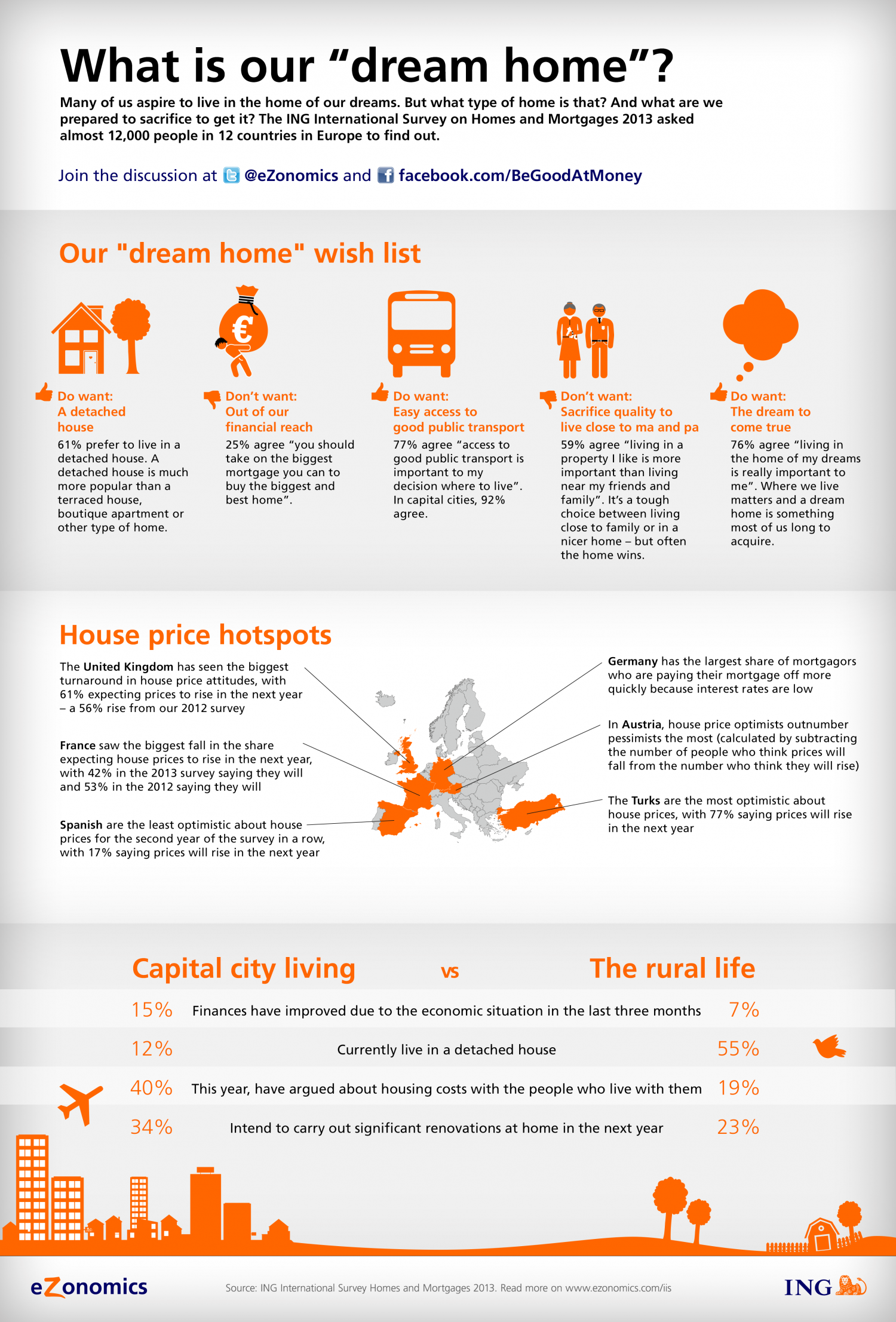"""What is our """"dream home""""? Infographic"""