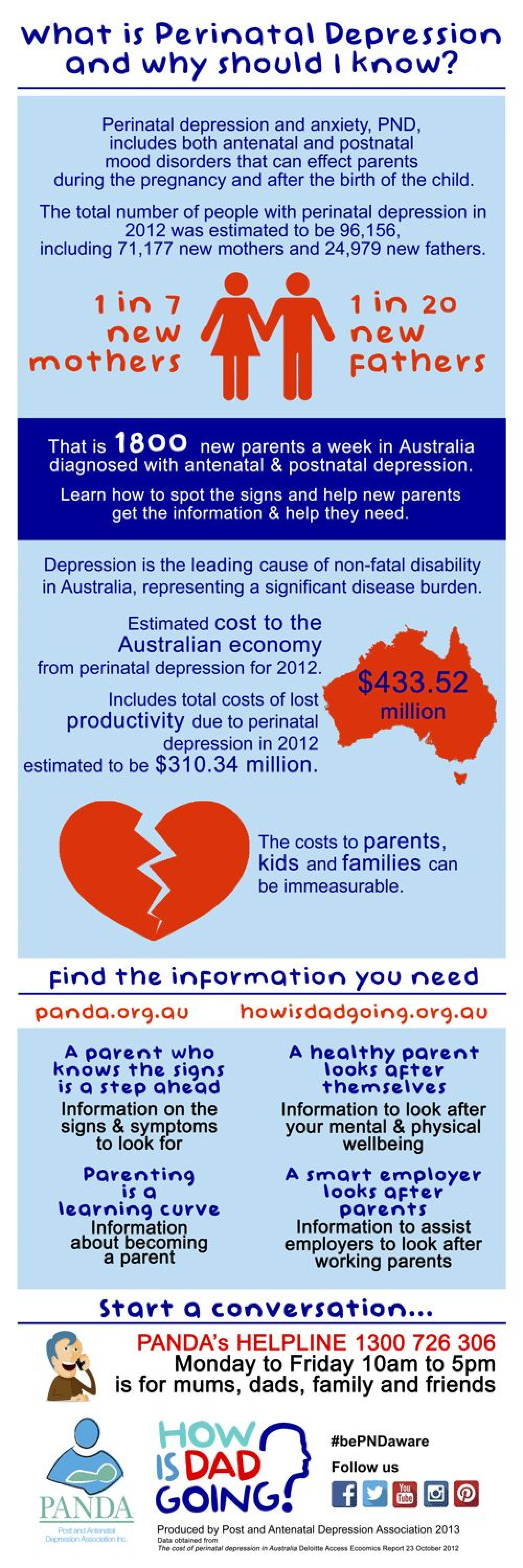 What is Perinatal Depression and why should I know? Infographic