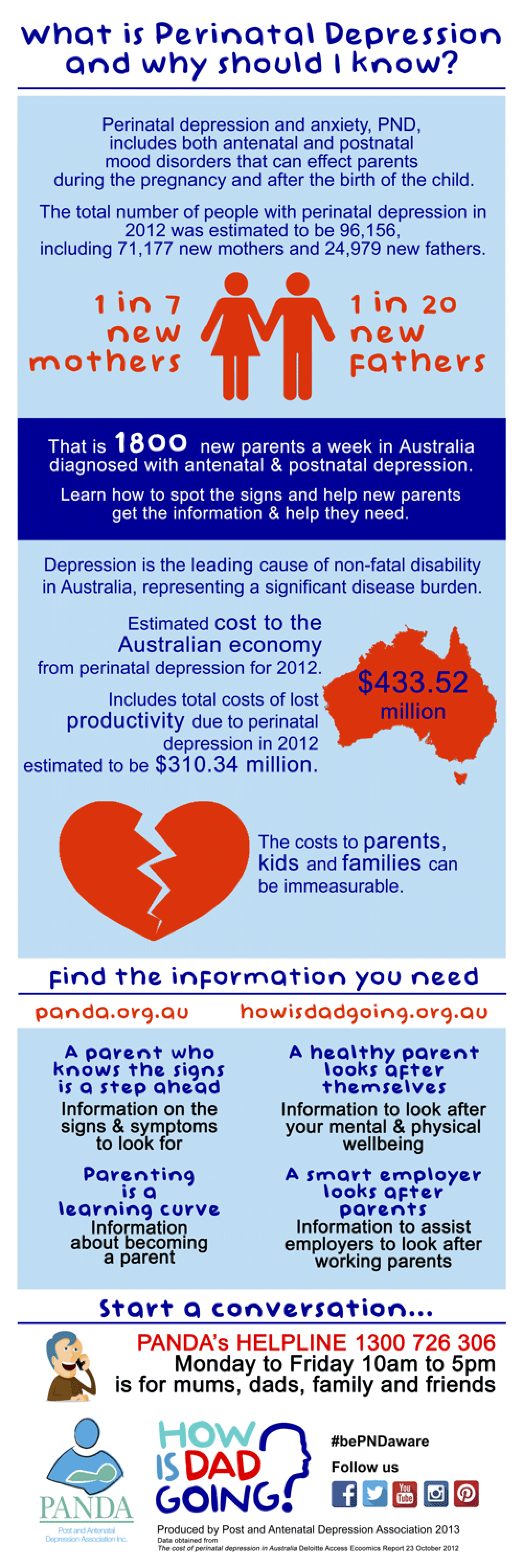 What is perinatal depression? Infographic