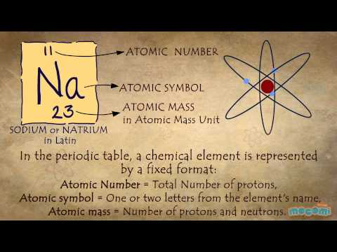 What is periodic table visual urtaz