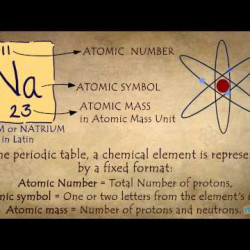 What is periodic table visual urtaz Images