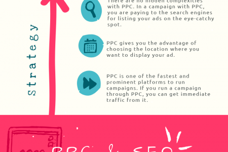 What is PPC? Why It Is Important For Your Business? Infographic
