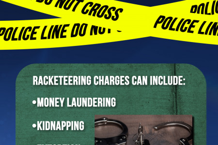 What is Racketeering? Infographic