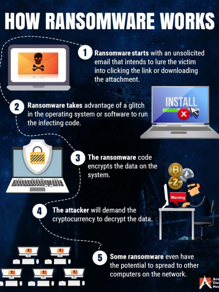 What is Ransomware and how it works? Infographic