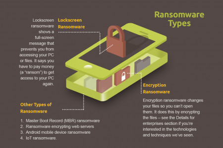 What is Ransomware? Infographic