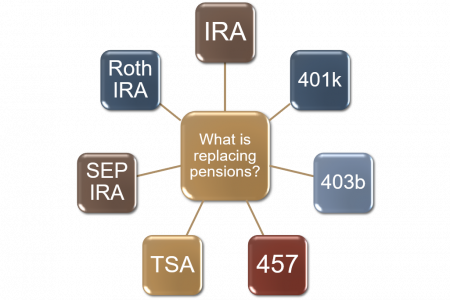 What is Replacing Pensions? Infographic