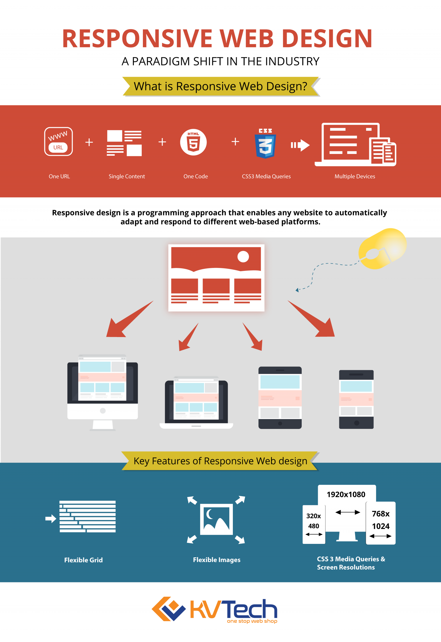 What is Responsive Web Design? Infographic