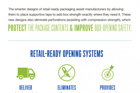 What is Retail-Ready Packaging? Infographic