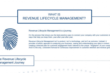 What Is Revenue Lifecycle Management?  Infographic